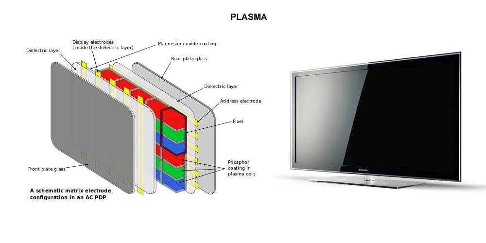 Plasma technology - GSEAV